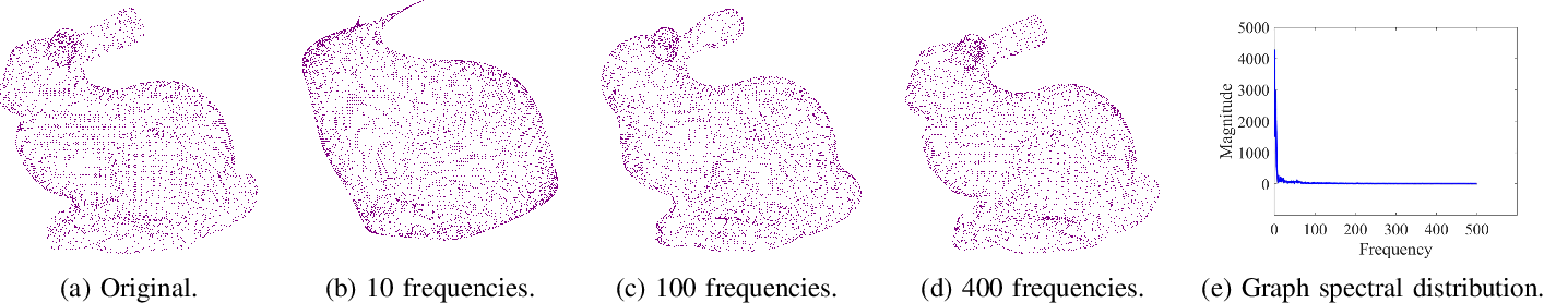 Figure 3 for Graph Signal Processing for Geometric Data and Beyond: Theory and Applications