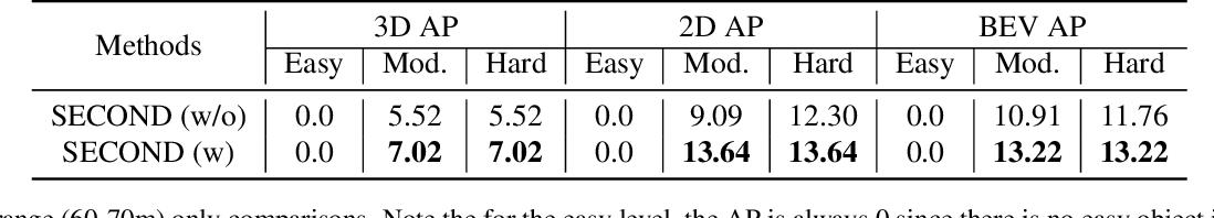Figure 4 for Range Adaptation for 3D Object Detection in LiDAR