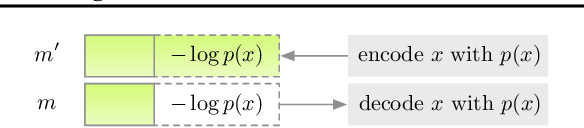 Figure 2 for Improving Lossless Compression Rates via Monte Carlo Bits-Back Coding