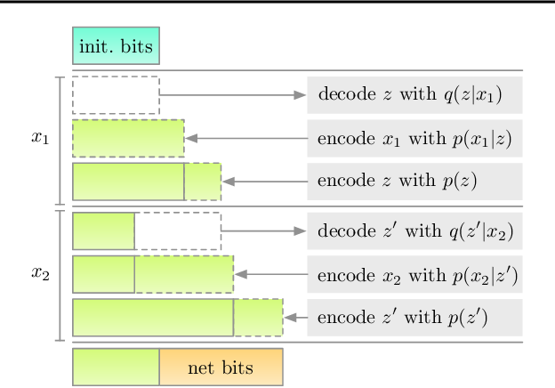 Figure 4 for Improving Lossless Compression Rates via Monte Carlo Bits-Back Coding
