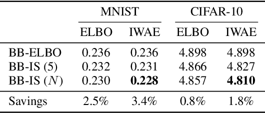 Figure 1 for Improving Lossless Compression Rates via Monte Carlo Bits-Back Coding