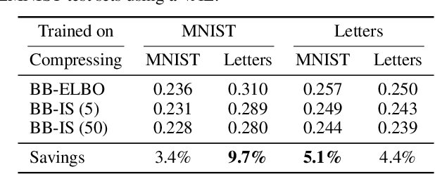 Figure 3 for Improving Lossless Compression Rates via Monte Carlo Bits-Back Coding