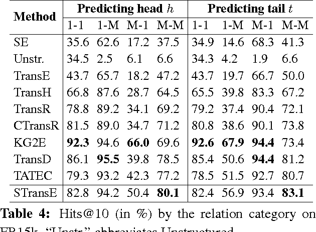 Figure 4 for STransE: a novel embedding model of entities and relationships in knowledge bases