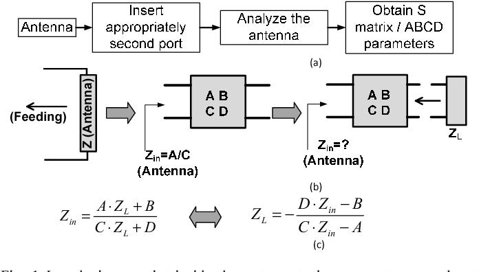 Non - foster circuitry design for antennas - Semantic Scholar