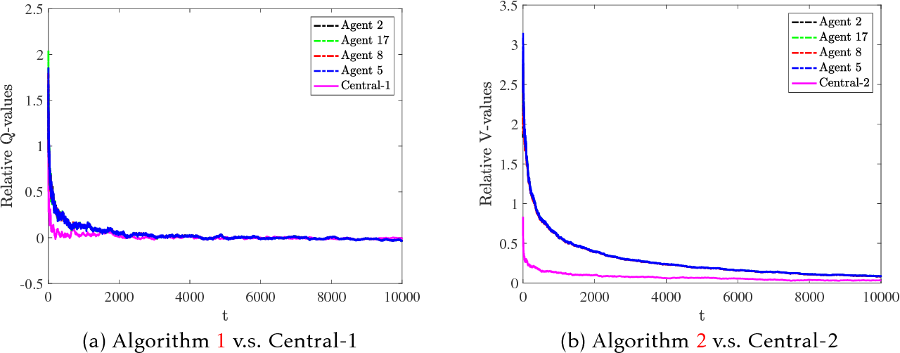 Figure 2 for Fully Decentralized Multi-Agent Reinforcement Learning with Networked Agents