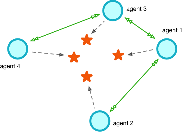Figure 4 for Fully Decentralized Multi-Agent Reinforcement Learning with Networked Agents