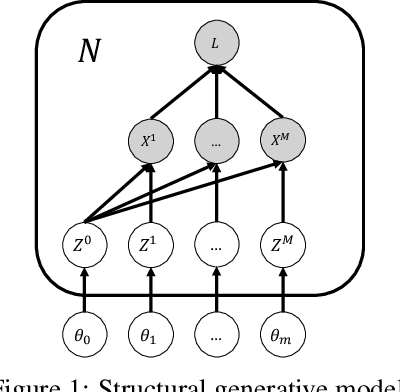 Figure 1 for Latent Variable Algorithms for Multimodal Learning and Sensor Fusion