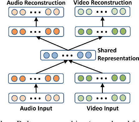 Figure 3 for Latent Variable Algorithms for Multimodal Learning and Sensor Fusion
