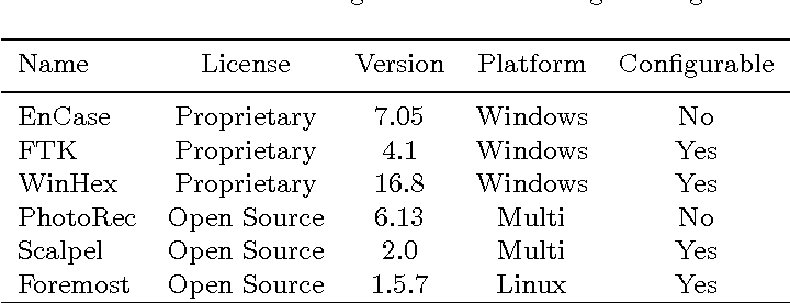 Performance Analysis of File Carving Tools - Semantic Scholar