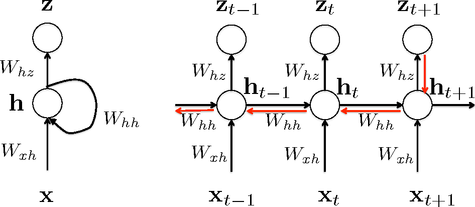 PDF] A Gentle Tutorial of Recurrent Neural Network with Error