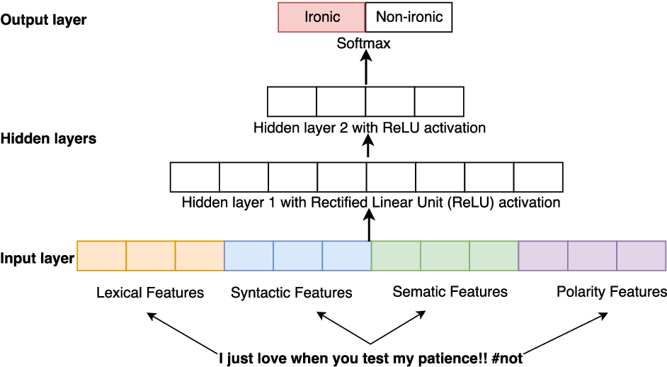 Figure 1 for NIHRIO at SemEval-2018 Task 3: A Simple and Accurate Neural Network Model for Irony Detection in Twitter