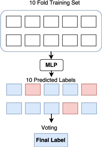 Figure 3 for NIHRIO at SemEval-2018 Task 3: A Simple and Accurate Neural Network Model for Irony Detection in Twitter