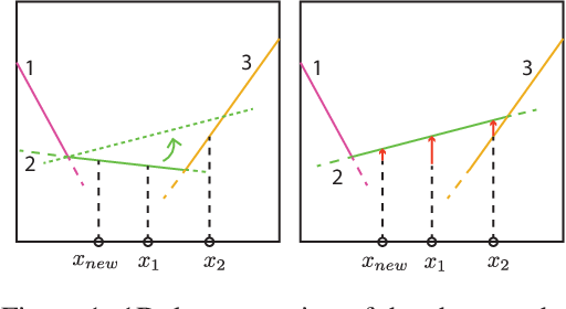 Figure 1 for Conditional Computation for Continual Learning
