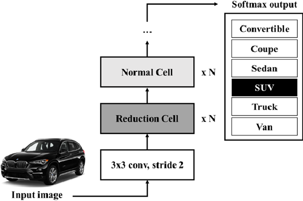 Image Classification for Vehicle Type Dataset Using State-of-the-art