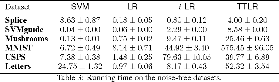 Figure 4 for Two-temperature logistic regression based on the Tsallis divergence