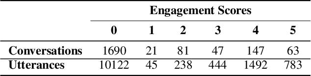 Figure 2 for Predictive Engagement: An Efficient Metric For Automatic Evaluation of Open-Domain Dialogue Systems