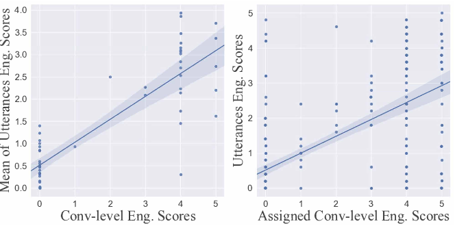 Figure 4 for Predictive Engagement: An Efficient Metric For Automatic Evaluation of Open-Domain Dialogue Systems
