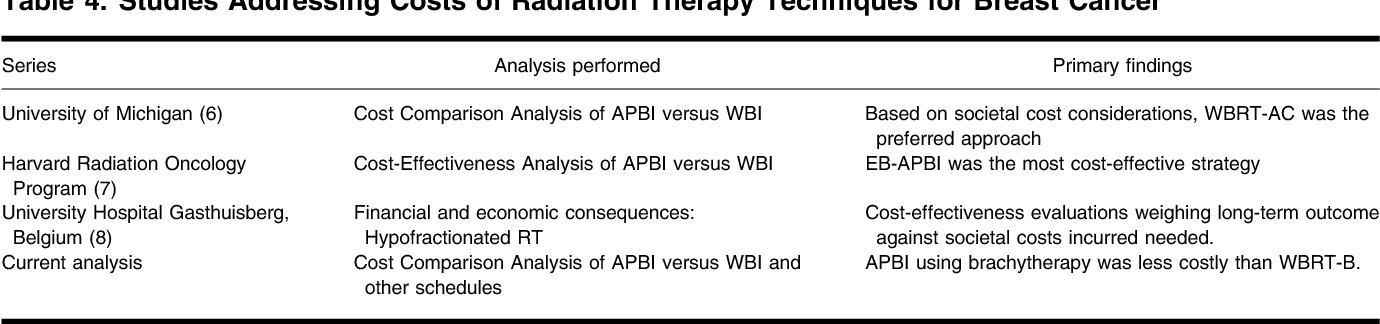 Cost of breast brachytherapy