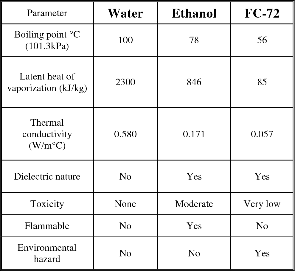 PDF] Experimental investigation of pool boiling performance