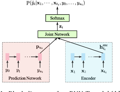 Figure 1 for RNN-T Models Fail to Generalize to Out-of-Domain Audio: Causes and Solutions