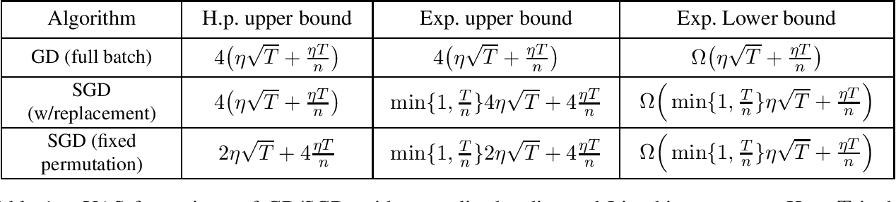 Figure 1 for Stability of Stochastic Gradient Descent on Nonsmooth Convex Losses