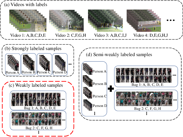 Figure 1 for Learning Person Re-identification Models from Videos with Weak Supervision