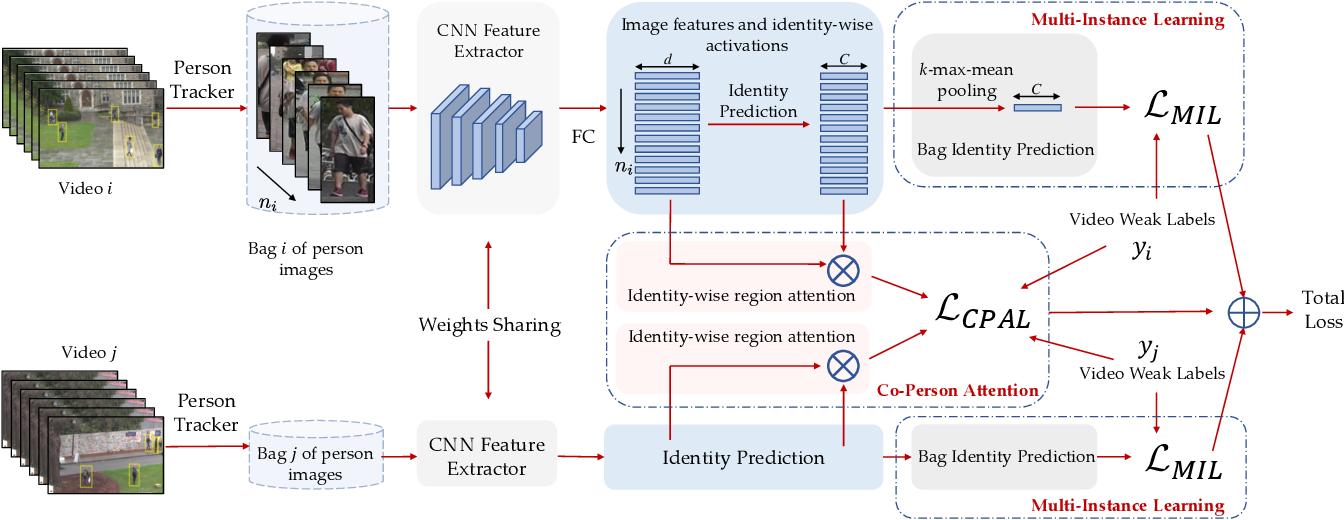 Figure 2 for Learning Person Re-identification Models from Videos with Weak Supervision