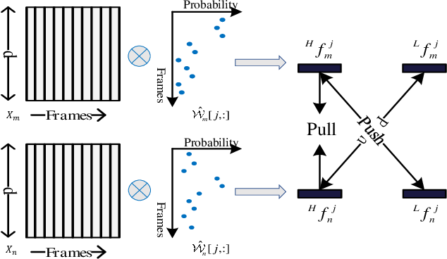 Figure 3 for Learning Person Re-identification Models from Videos with Weak Supervision