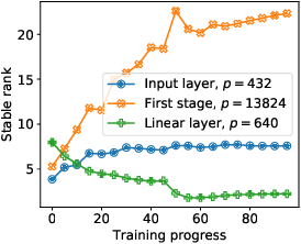 Figure 3 for Do Not Let Privacy Overbill Utility: Gradient Embedding Perturbation for Private Learning