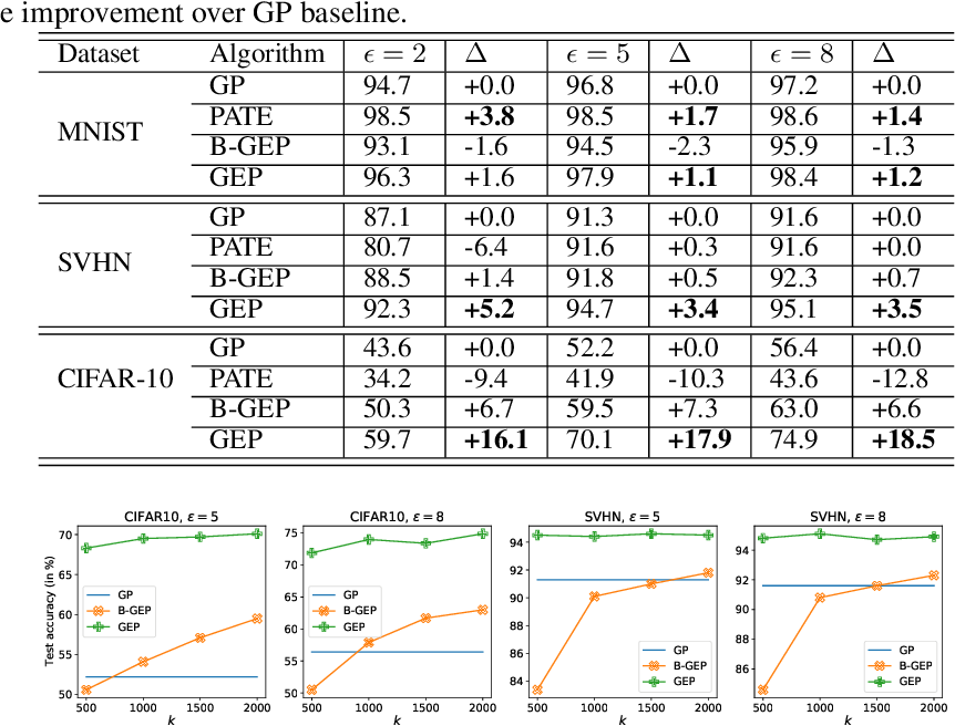 Figure 2 for Do Not Let Privacy Overbill Utility: Gradient Embedding Perturbation for Private Learning