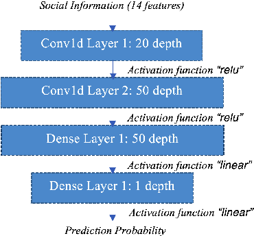Figure 2 for A Multimodal Approach to Predict Social Media Popularity