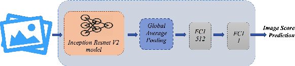 Figure 3 for A Multimodal Approach to Predict Social Media Popularity