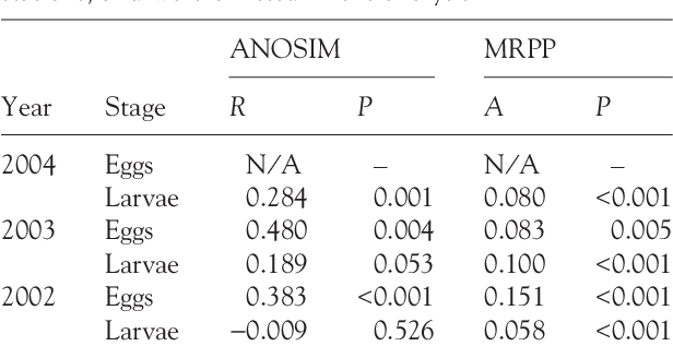 Table 3 from Influence of mesoscale eddies on