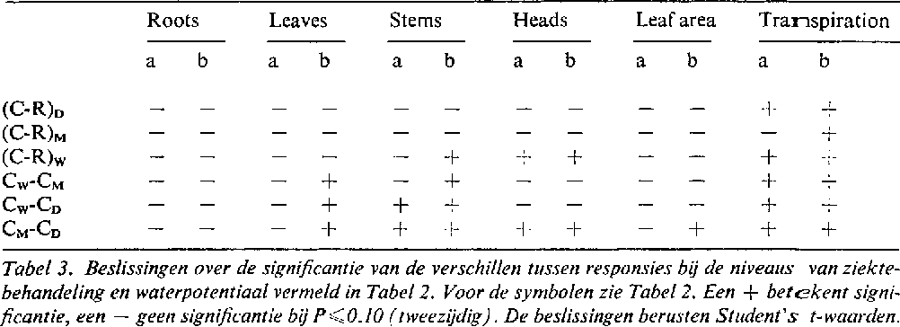 Table 3 From An Ecophysiological Approach To Crop Losses Exemplified