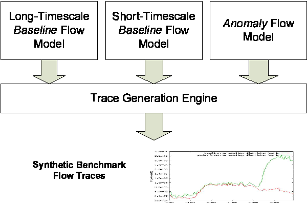 Fig. 1. Overview of the synthetic flow trace generation process. Flow traffic is generated by the trace generation engine according to a long/short-timescale baseline model, and in case of an anomaly, additionally according to an anomaly flow model.