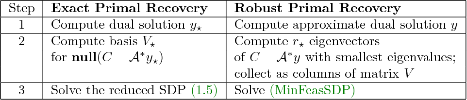 Figure 1 for An Optimal-Storage Approach to Semidefinite Programming using Approximate Complementarity