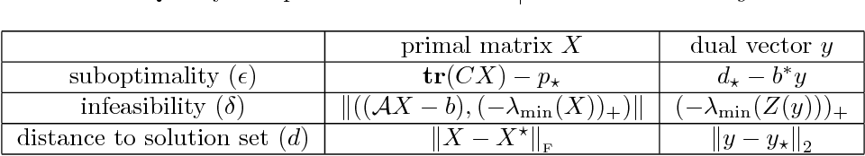 Figure 3 for An Optimal-Storage Approach to Semidefinite Programming using Approximate Complementarity