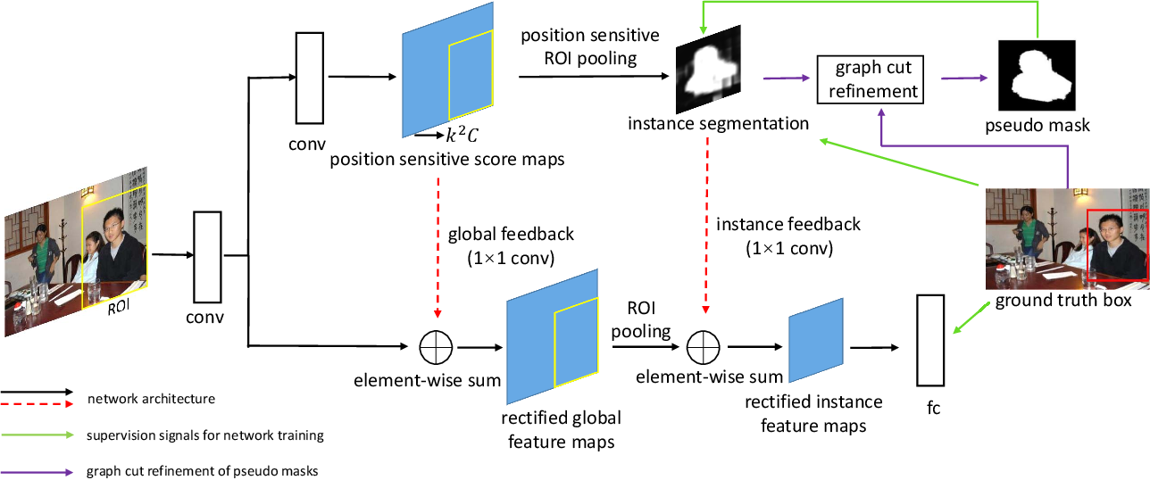 Figure 1 for Pseudo Mask Augmented Object Detection