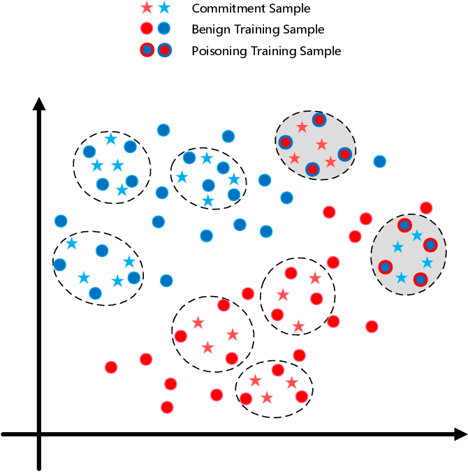 Figure 1 for FedCom: A Byzantine-Robust Local Model Aggregation Rule Using Data Commitment for Federated Learning