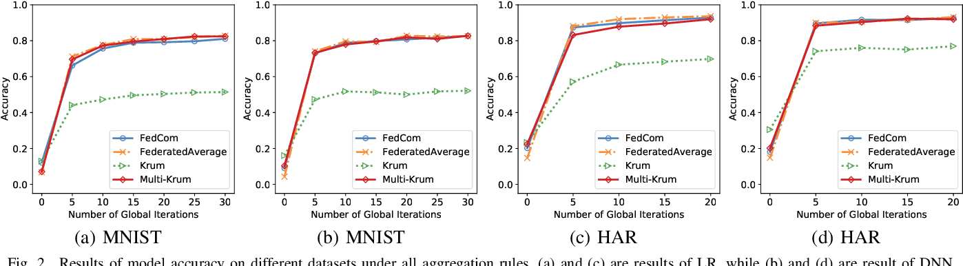 Figure 2 for FedCom: A Byzantine-Robust Local Model Aggregation Rule Using Data Commitment for Federated Learning