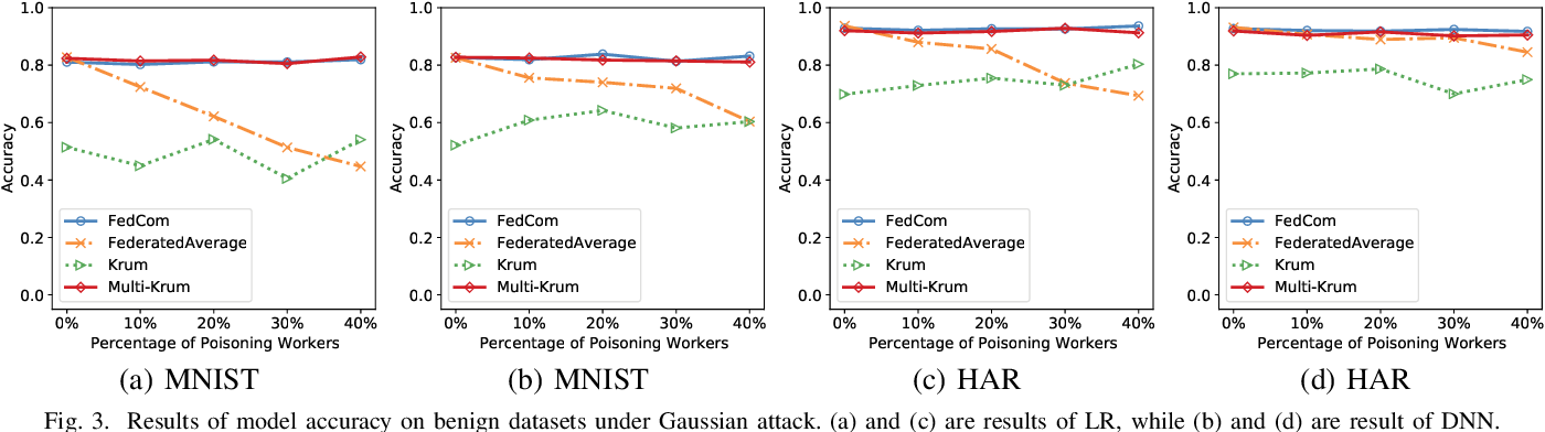 Figure 3 for FedCom: A Byzantine-Robust Local Model Aggregation Rule Using Data Commitment for Federated Learning