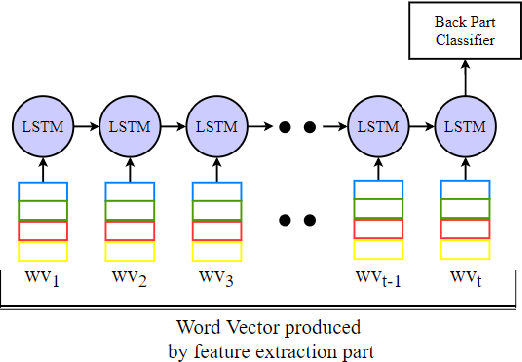 Figure 3 for Relation Detection for Indonesian Language using Deep Neural Network -- Support Vector Machine