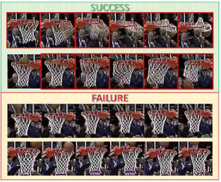 Figure 3 for Fusing Motion Patterns and Key Visual Information for Semantic Event Recognition in Basketball Videos