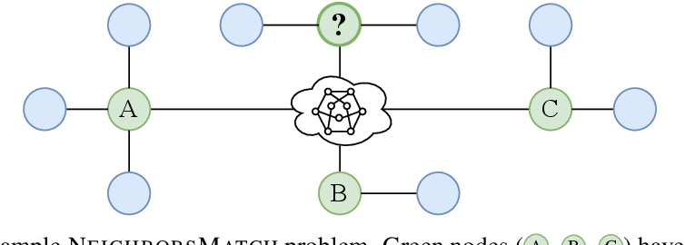 Figure 3 for On the Bottleneck of Graph Neural Networks and its Practical Implications