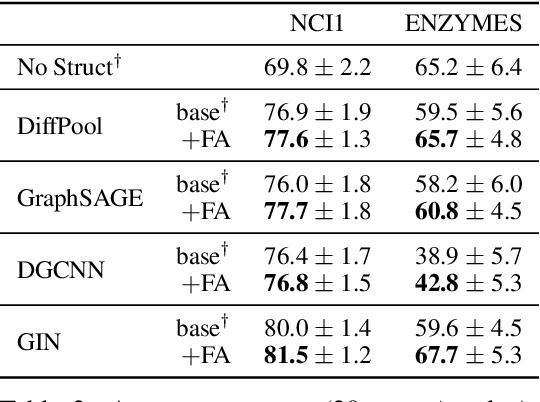 Figure 4 for On the Bottleneck of Graph Neural Networks and its Practical Implications