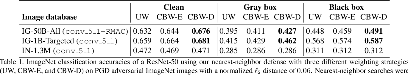 Figure 2 for Defense Against Adversarial Images using Web-Scale Nearest-Neighbor Search