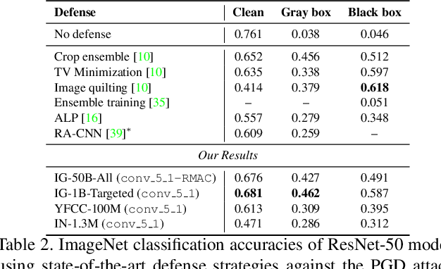 Figure 4 for Defense Against Adversarial Images using Web-Scale Nearest-Neighbor Search