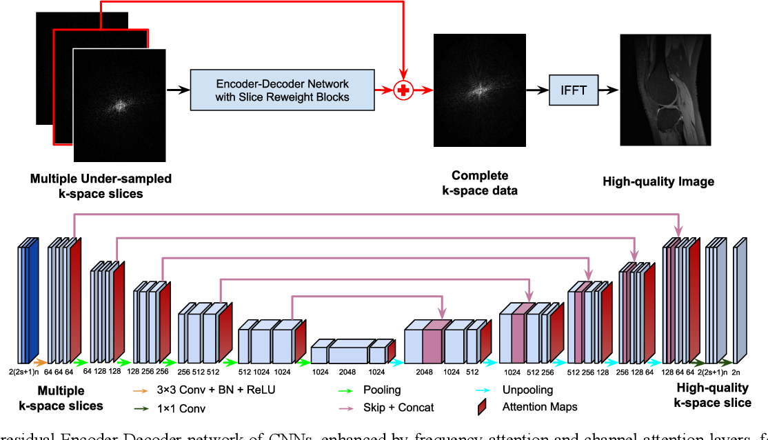 Figure 1 for Adaptive convolutional neural networks for k-space data interpolation in fast magnetic resonance imaging