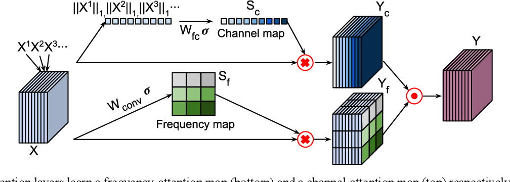 Figure 3 for Adaptive convolutional neural networks for k-space data interpolation in fast magnetic resonance imaging