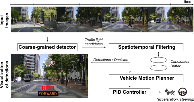 Deep Traffic Light Detection for Self-driving Cars from a Large